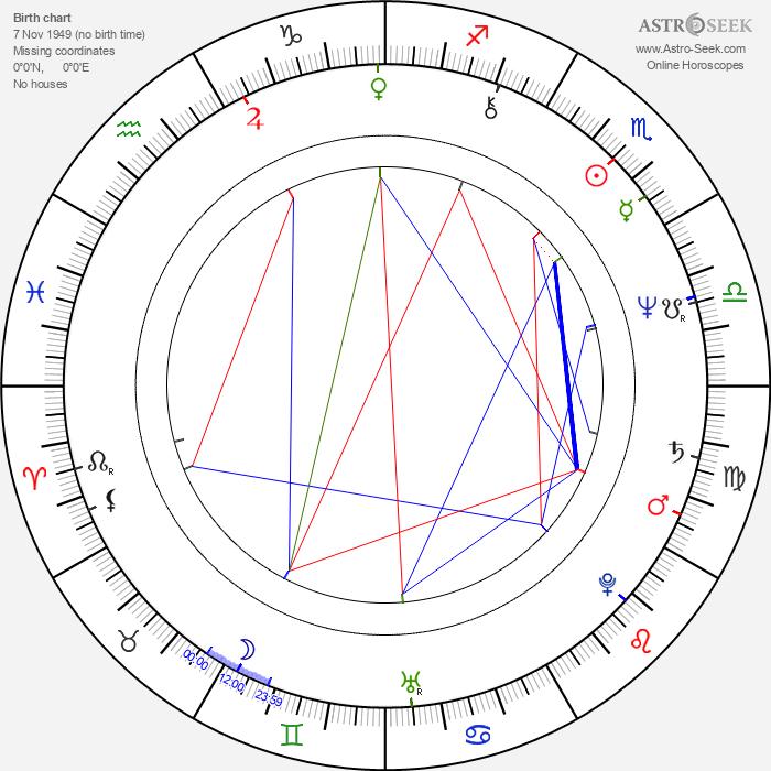 Judi Bari - Astrology Natal Birth Chart