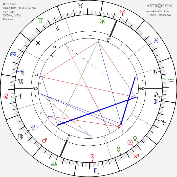 Judi Dench - Astrology Natal Birth Chart