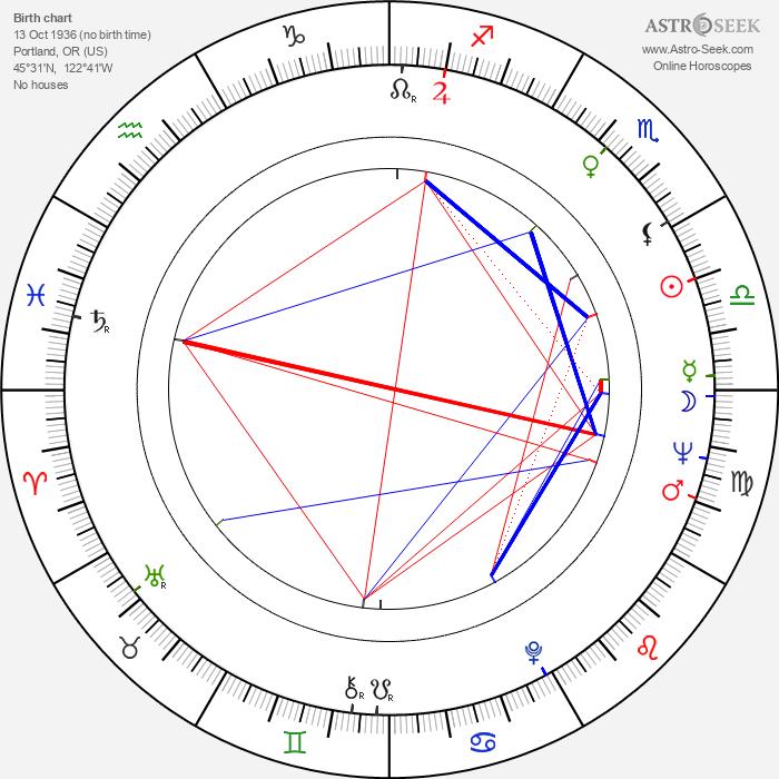 Judi Meredith - Astrology Natal Birth Chart