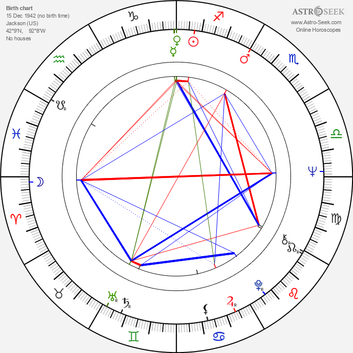 Judi West - Astrology Natal Birth Chart