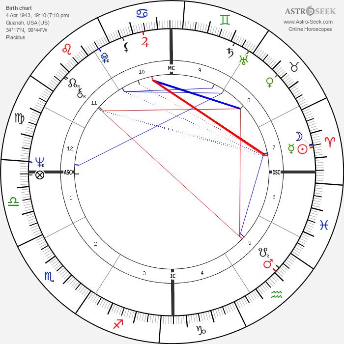 Judias Welty - Astrology Natal Birth Chart