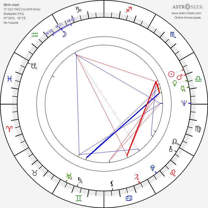 Judit Halász - Astrology Natal Birth Chart