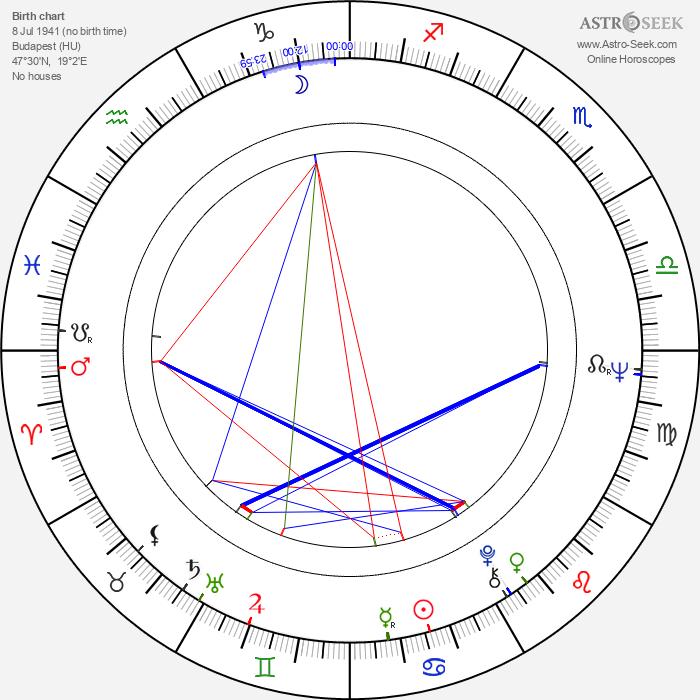 Judit Meszléry - Astrology Natal Birth Chart