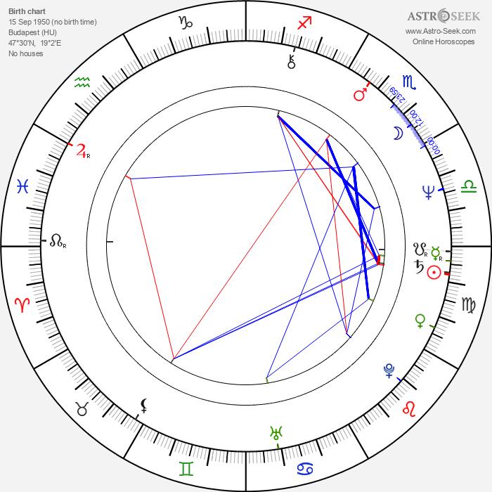Judit Miklósy - Astrology Natal Birth Chart
