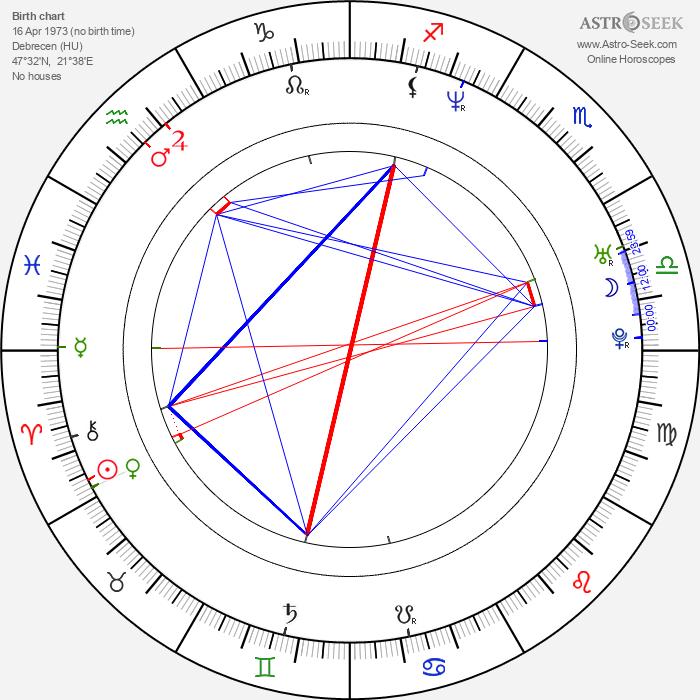 Judit Schell - Astrology Natal Birth Chart