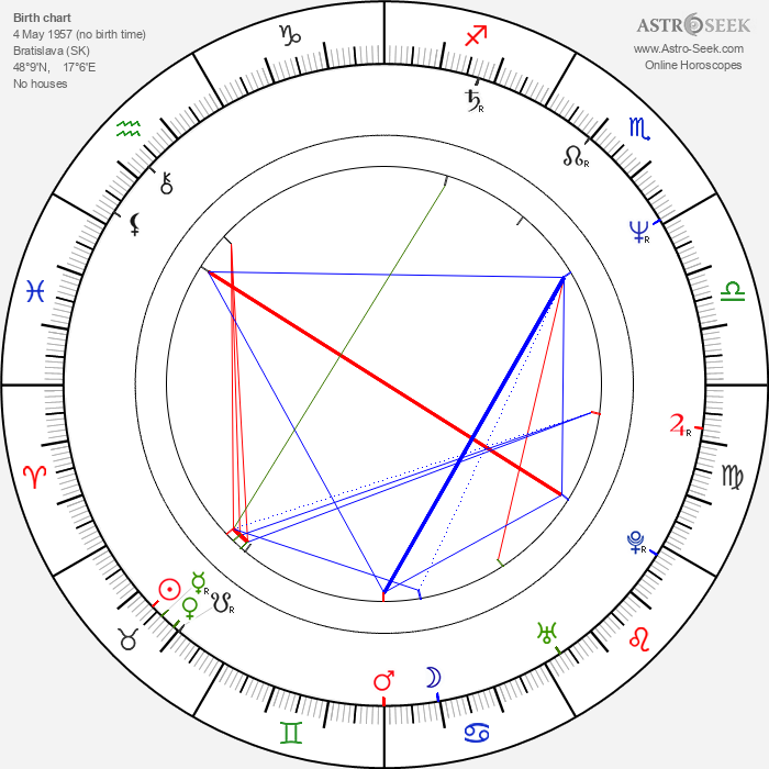 Judita Vargová - Astrology Natal Birth Chart