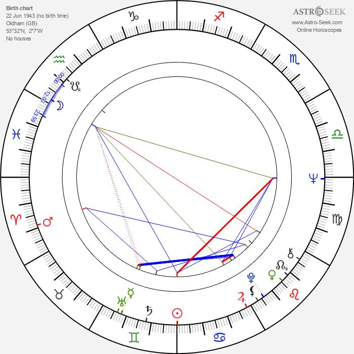 Judith Barker - Astrology Natal Birth Chart