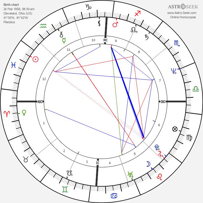 Judith Butler - Astrology Natal Birth Chart