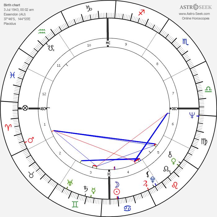 Judith Durham - Astrology Natal Birth Chart