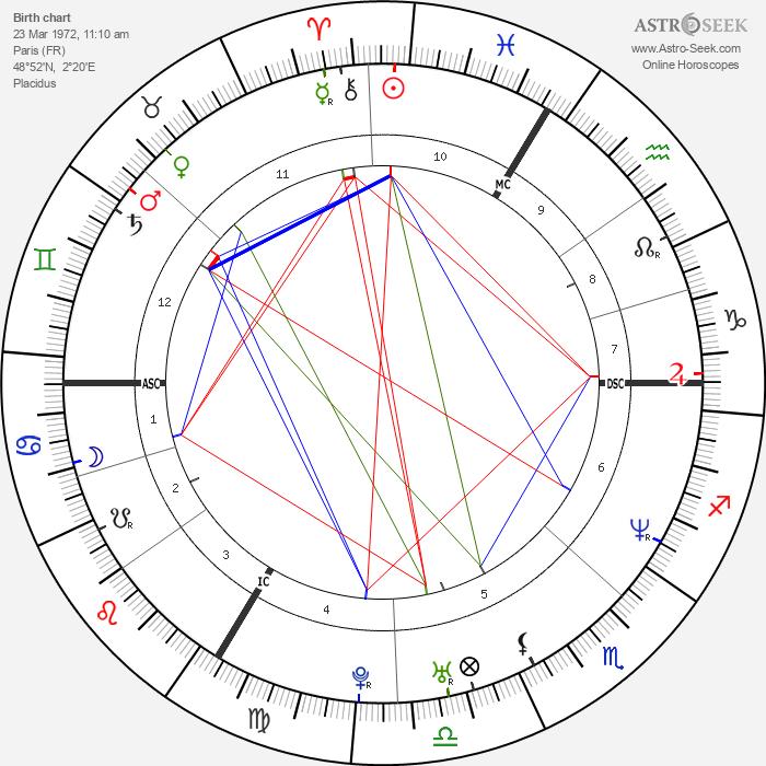 Judith Godrèche - Astrology Natal Birth Chart