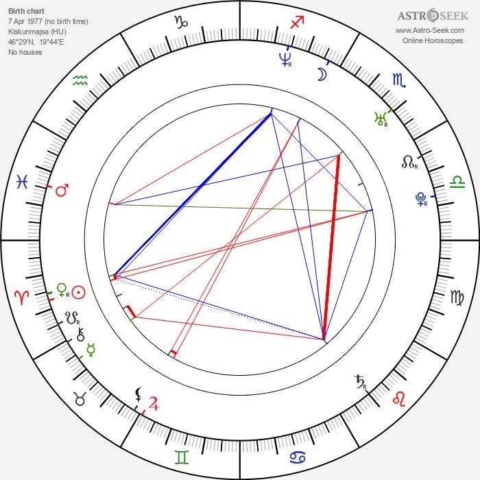 Judith Grant - Astrology Natal Birth Chart