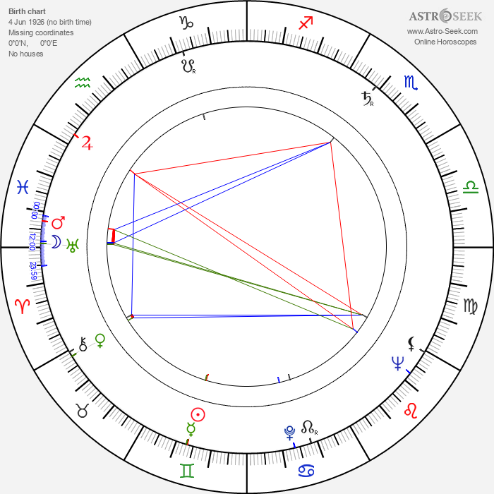 Judith Malina - Astrology Natal Birth Chart