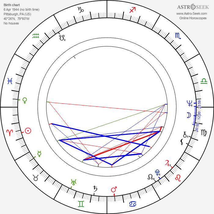 Judith McConnell - Astrology Natal Birth Chart