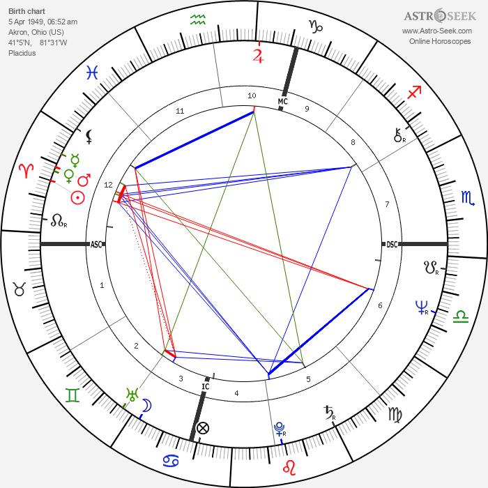 Judith Resnik - Astrology Natal Birth Chart