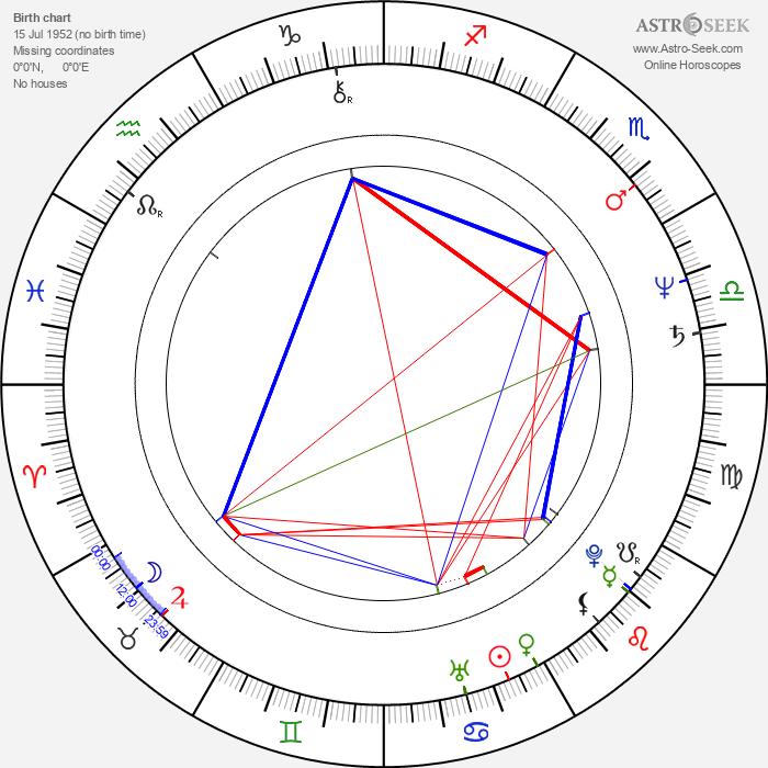 Judson Earney Scott - Astrology Natal Birth Chart