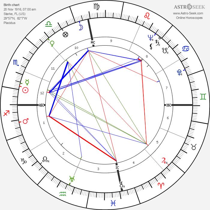 Judy Canova - Astrology Natal Birth Chart