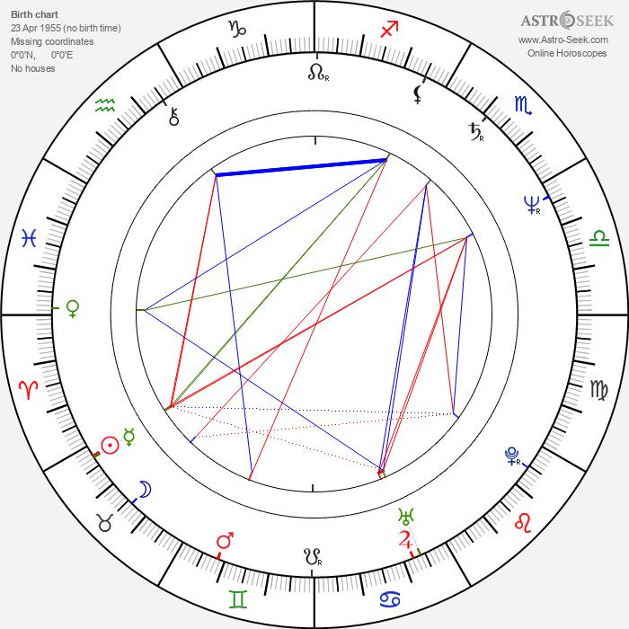 Judy Davis - Astrology Natal Birth Chart