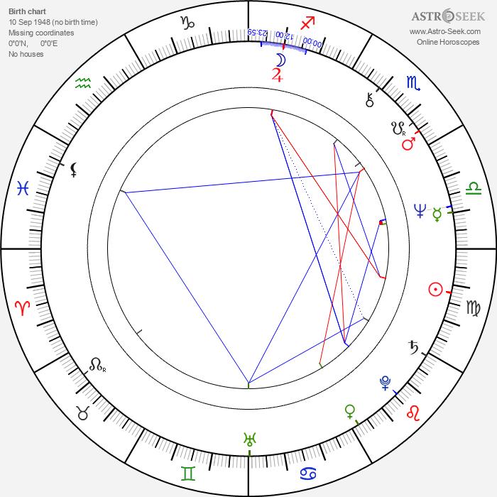 Judy Geeson - Astrology Natal Birth Chart