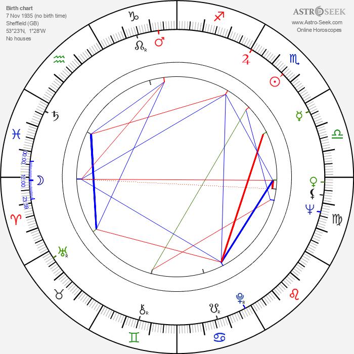 Judy Parfitt - Astrology Natal Birth Chart