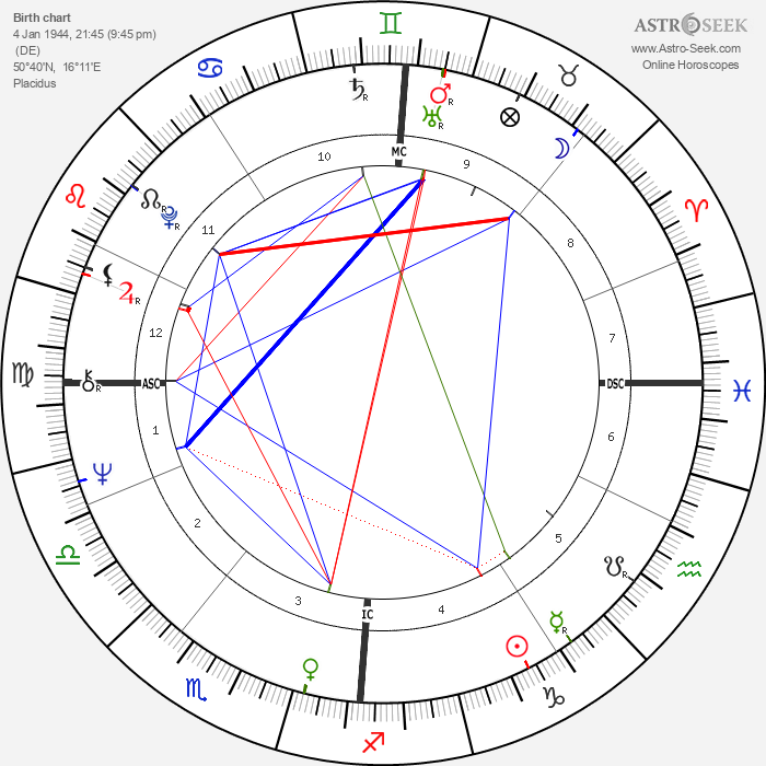 Judy Winter - Astrology Natal Birth Chart