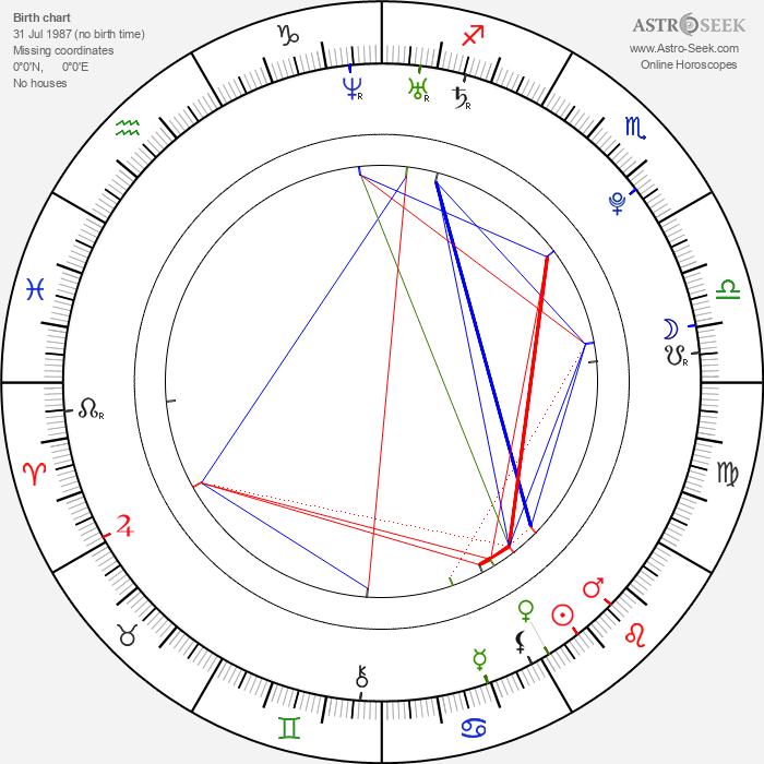 Juelz Ventura - Astrology Natal Birth Chart
