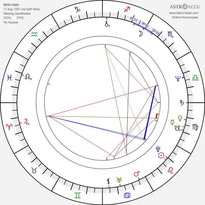 Juergen Raps - Astrology Natal Birth Chart