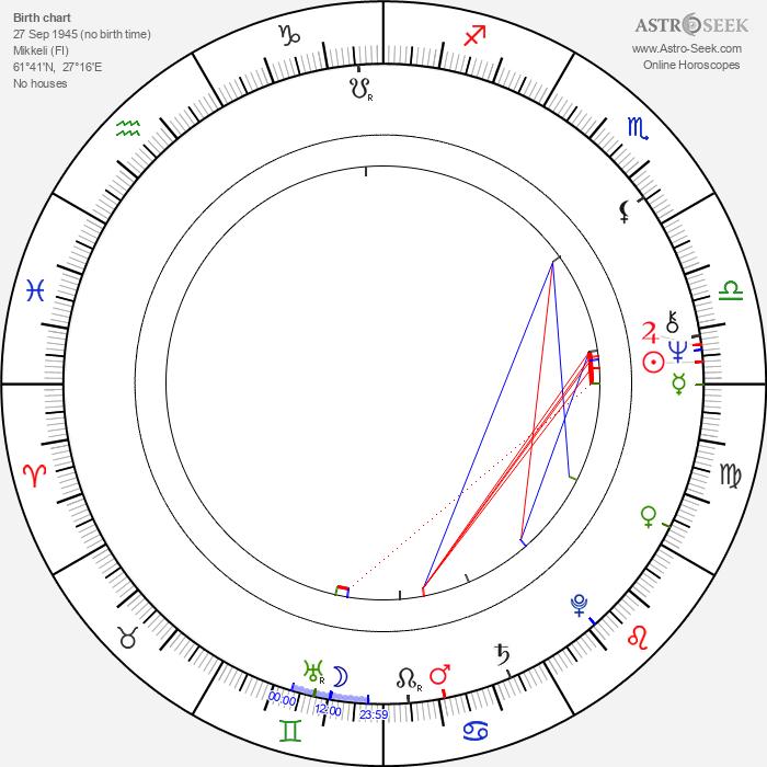 Juha Häkkänen - Astrology Natal Birth Chart