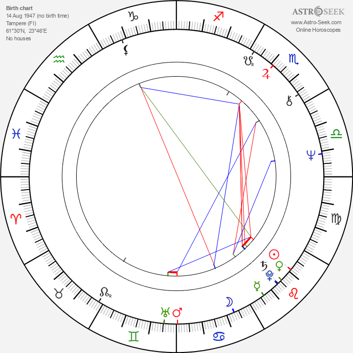 Juha Hyppönen - Astrology Natal Birth Chart