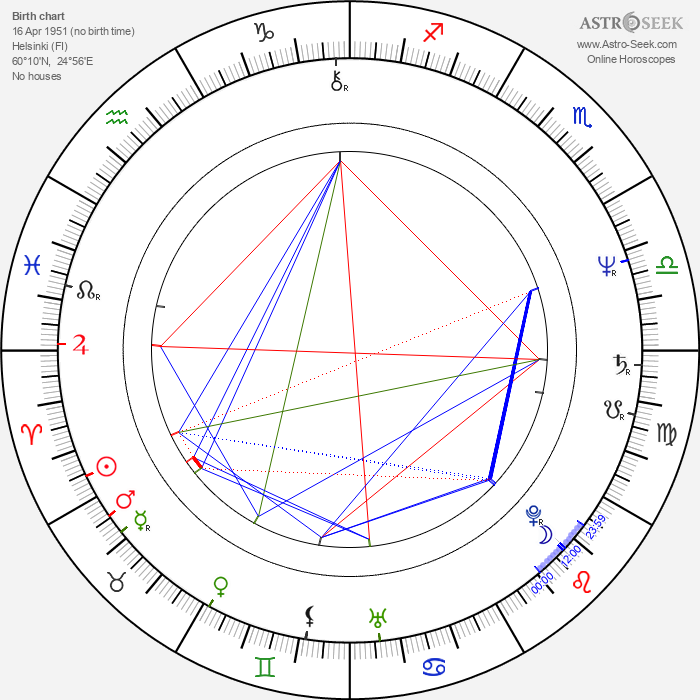 Juha Kandolin - Astrology Natal Birth Chart
