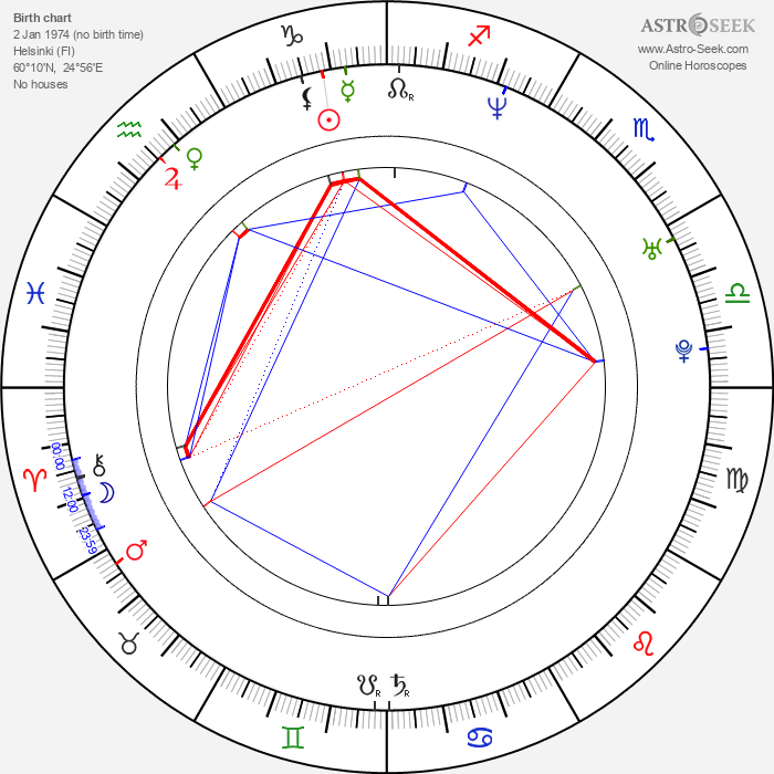 Juha Lind - Astrology Natal Birth Chart