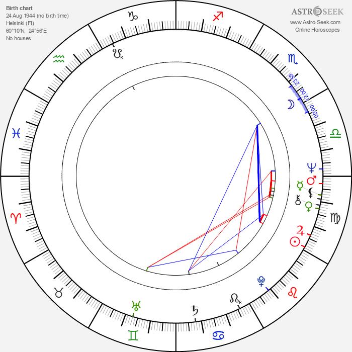 Juha Mäkelä - Astrology Natal Birth Chart