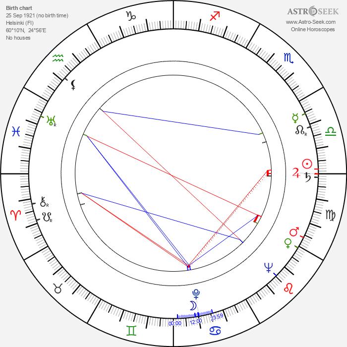 Juha Nevalainen - Astrology Natal Birth Chart