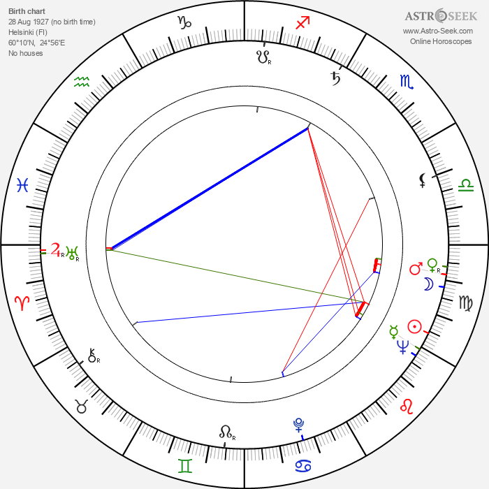 Juha Rihtniemi - Astrology Natal Birth Chart