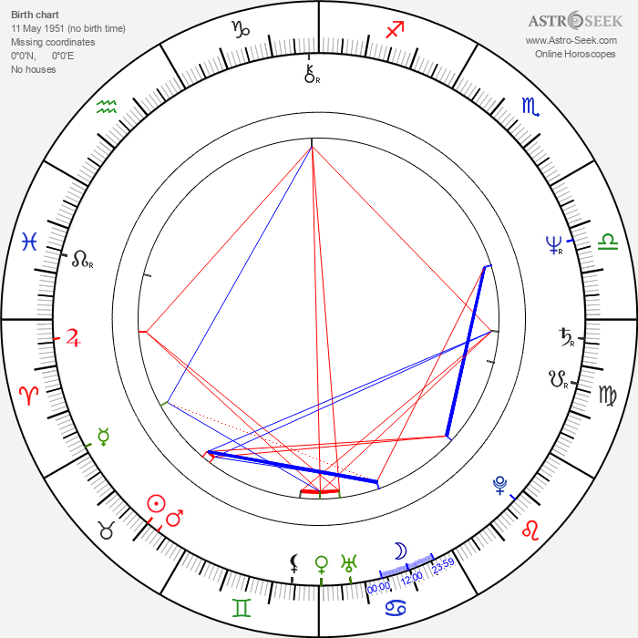 Juha Salminen - Astrology Natal Birth Chart
