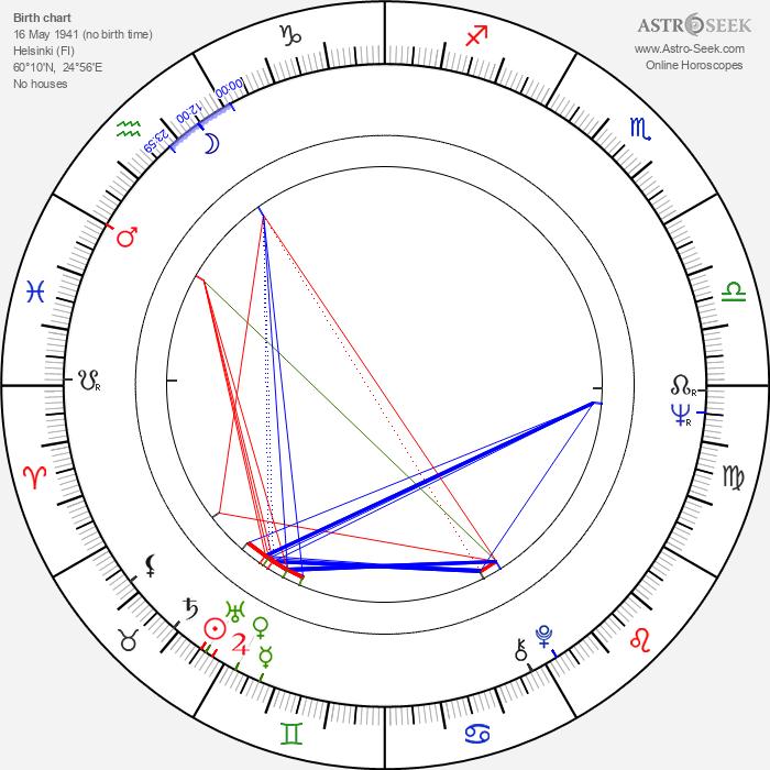 Juha Soisalo - Astrology Natal Birth Chart