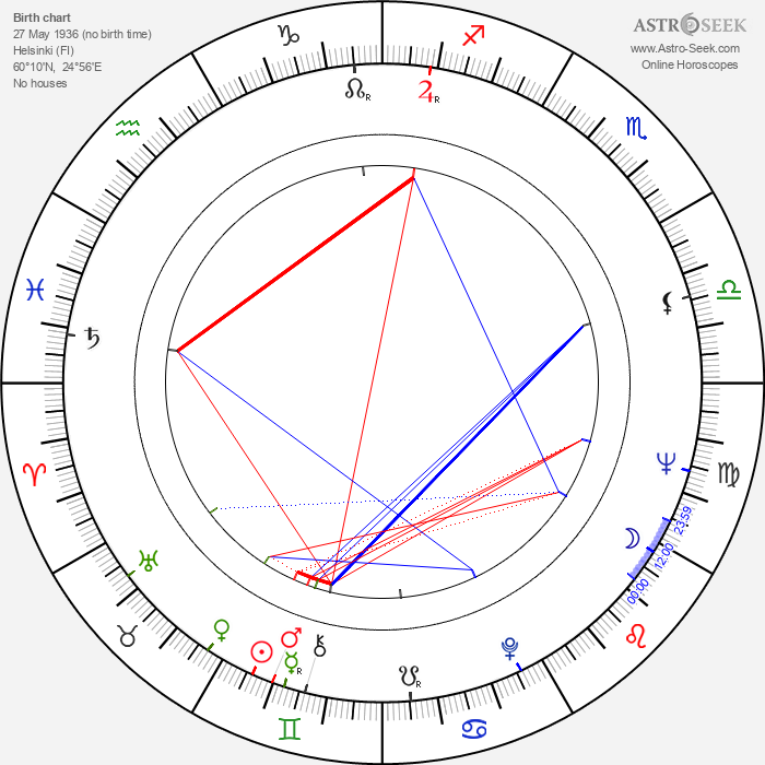 Juha Tanttu - Astrology Natal Birth Chart