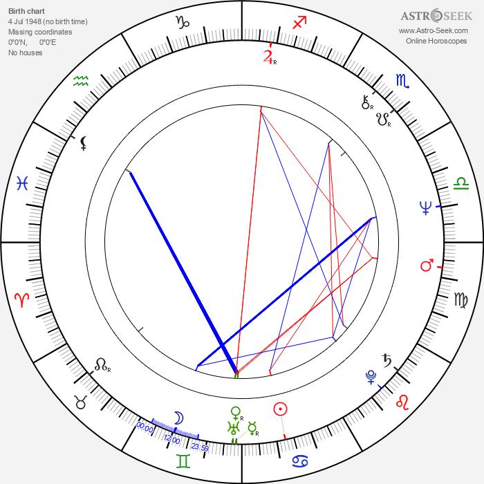 Juha-Veli Äkräs - Astrology Natal Birth Chart