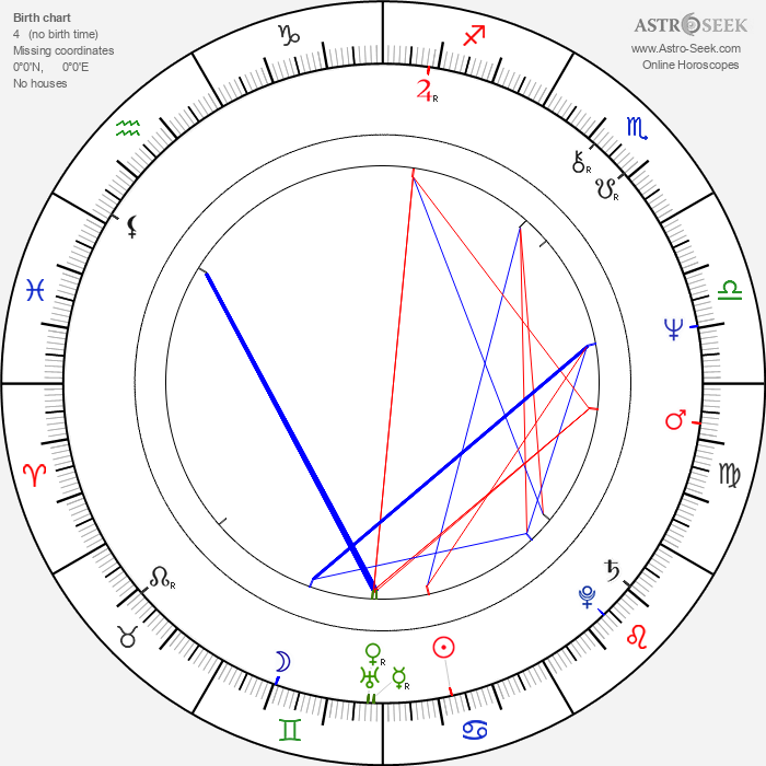 Juha-Veli Äkräs - Astrology Natal Birth Chart