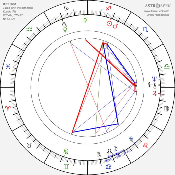 Juhan af Grann - Astrology Natal Birth Chart