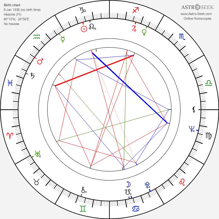 Juhani Alaranta - Astrology Natal Birth Chart