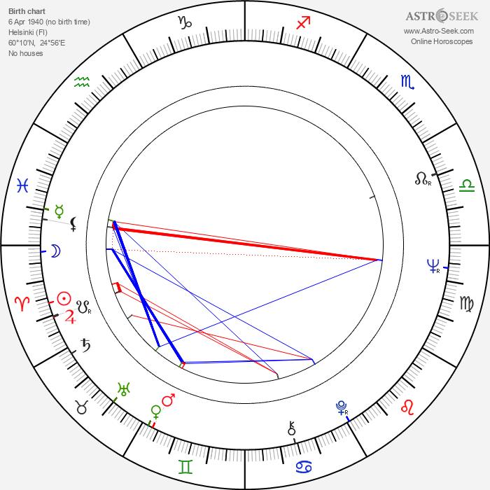 Juhani Jotuni - Astrology Natal Birth Chart