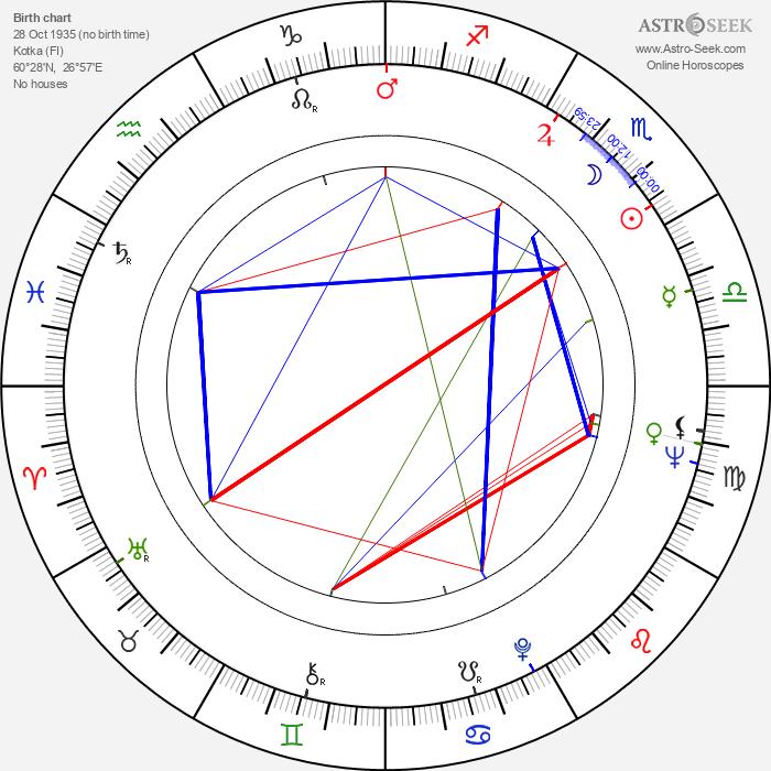 Juhani Kärkinen - Astrology Natal Birth Chart