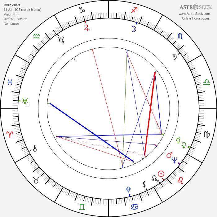Juhani Kumpulainen - Astrology Natal Birth Chart