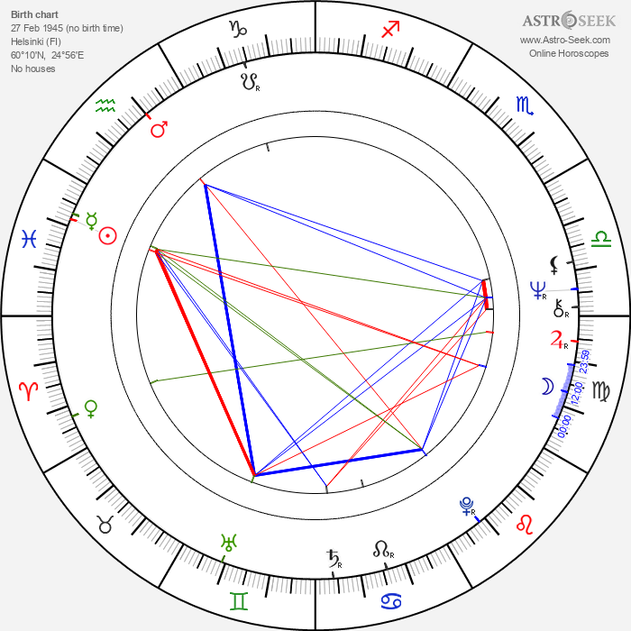 Juhani Laustiola - Astrology Natal Birth Chart