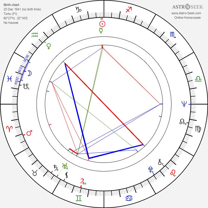Juhani Lompolo - Astrology Natal Birth Chart