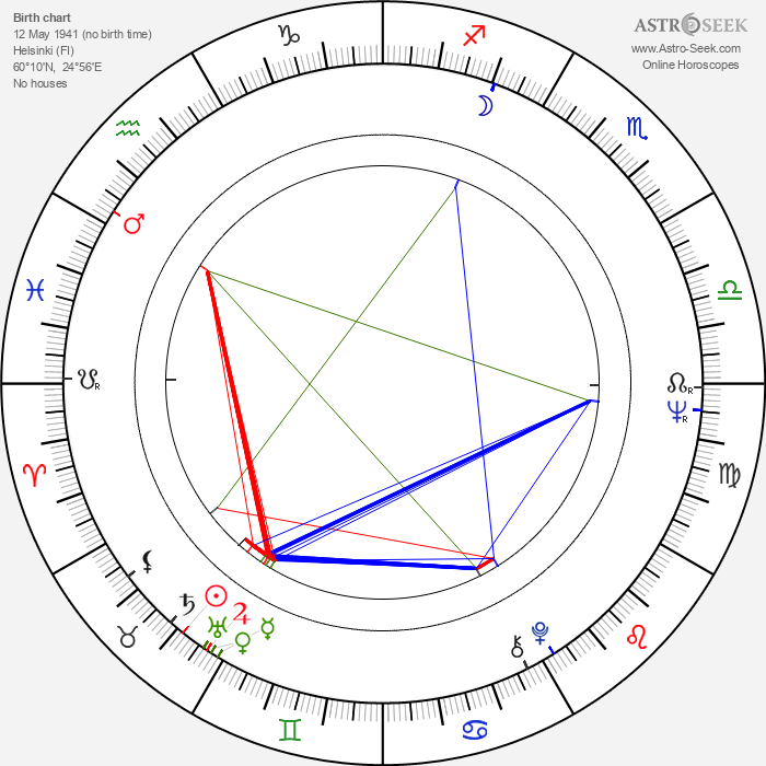Juhani Peltonen - Astrology Natal Birth Chart