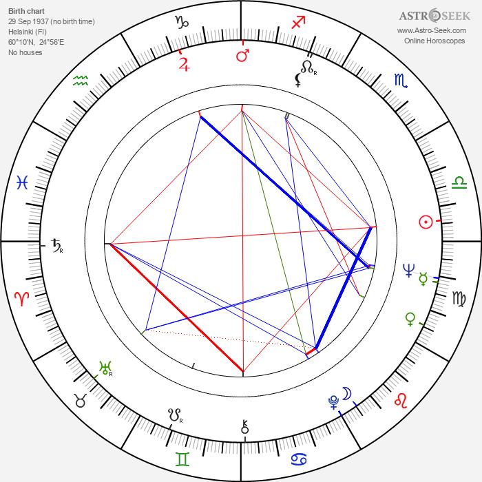 Juhani Raiskinen - Astrology Natal Birth Chart