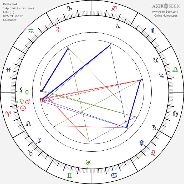 Juhani Teräsvuori - Astrology Natal Birth Chart