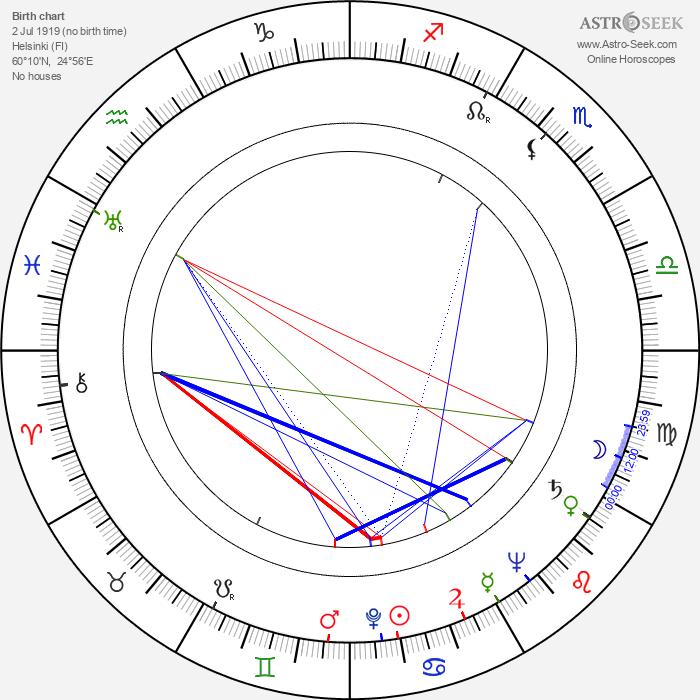 Juho Alvas - Astrology Natal Birth Chart