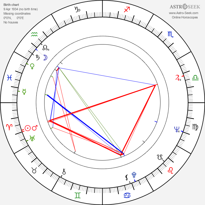 Juho Gartz - Astrology Natal Birth Chart